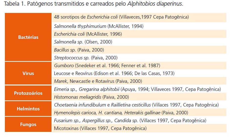 Tabela - Patógenos transmitidos e carreados Alphitobios diaperinus
